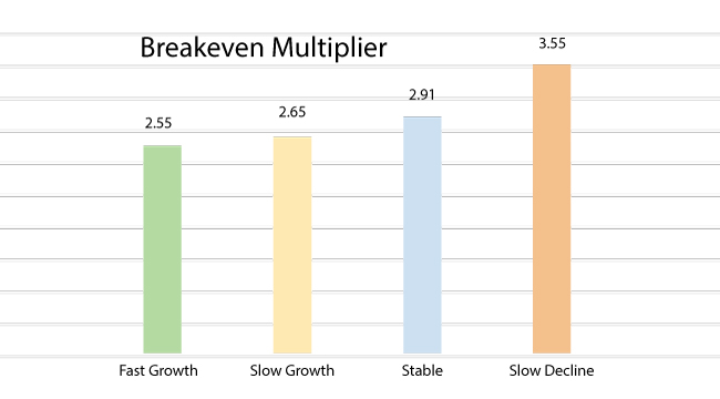 Figure 1: Fast growth firms have a lower breakeven multiplier, indicating the amount of money they have to generate per dollar of direct labor to cover their overhead costs is lower than that of the other growth categories.