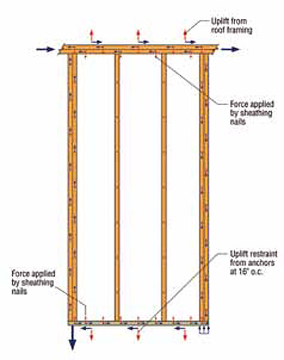Anchorage Of Wood Shear Walls To Concrete For Tension And