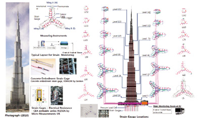 Surveying a tower 39 s movements civil structural engineer magazine - Type of foundation concept ...