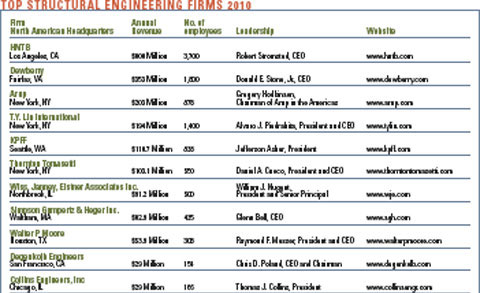 A spotlight on top revenue civil structural engineer for Architecture and engineering firms