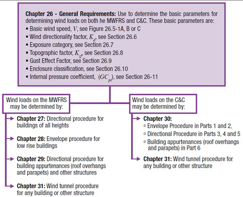 Structural changes in the 2012 International Building Code