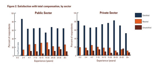 A Slightly Greater Proportion Of Private Sector Civil Engineers Reported Being Satisfied Or Very Satisfied With Their Total Compensation After 10 Years On