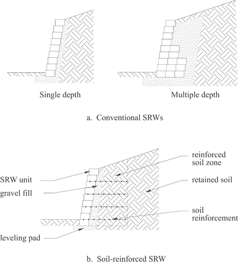 Figure 2: Segmental Retaining Walls Can Be Designed As Either (a)  Conventional Or (b) Reinforced Soil.