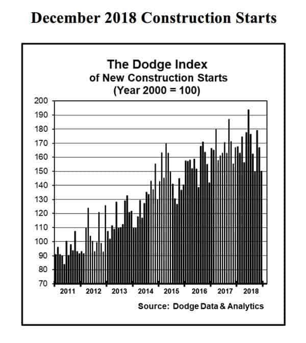 Civil Structural Engineer Magazine: New Construction Starts Decline In December