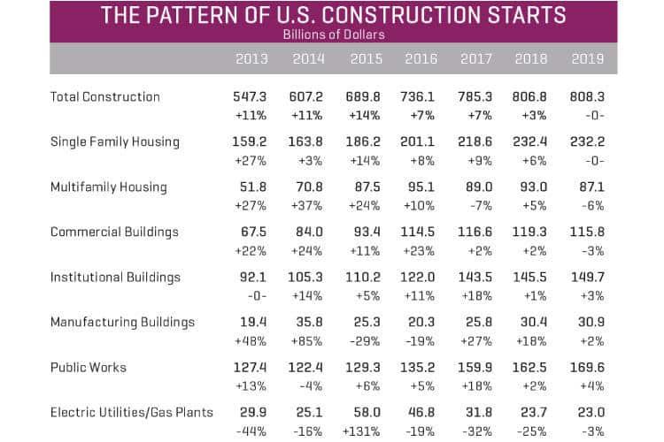 Dodge 2019 Construction Outlook | Civil + Structural